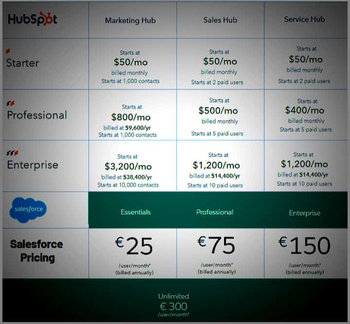 Hubspot and Salesforce Pricing